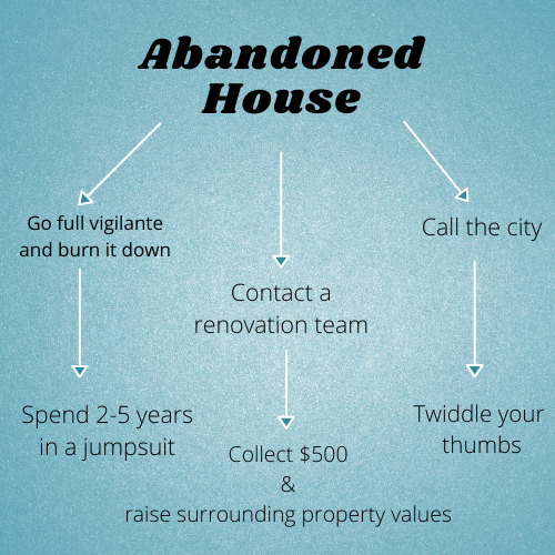 Abandoned house decision tree.